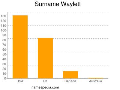 Surname Waylett