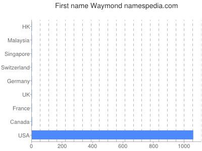 Given name Waymond