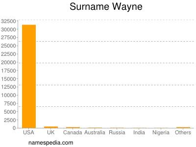 Surname Wayne