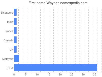 Given name Waynes