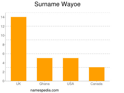 Surname Wayoe