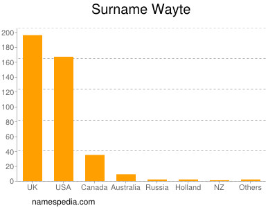 Surname Wayte