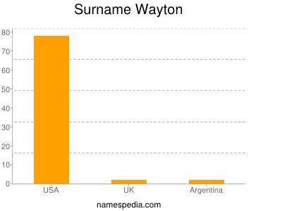 Surname Wayton