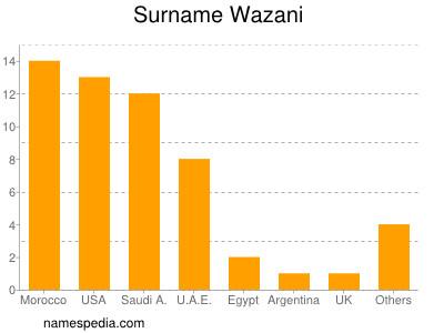 Surname Wazani