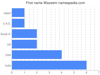 Given name Wazeem