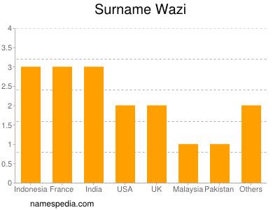 Surname Wazi