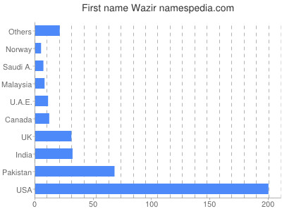 Given name Wazir