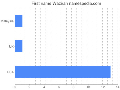 Given name Wazirah