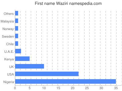 Given name Waziri