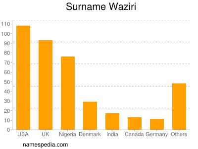 Surname Waziri