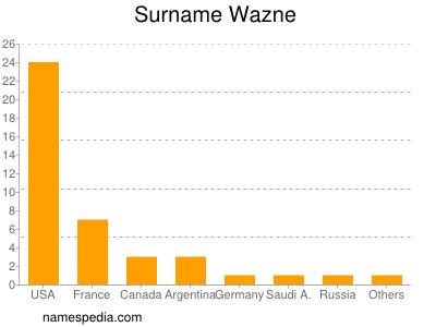 Surname Wazne