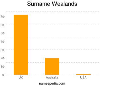 Surname Wealands