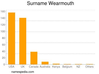 Surname Wearmouth