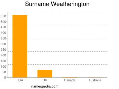 Surname Weatherington