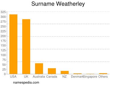 Surname Weatherley