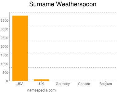 Surname Weatherspoon
