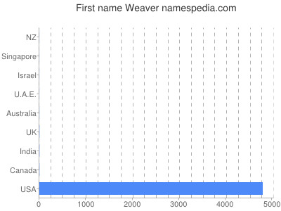 Given name Weaver