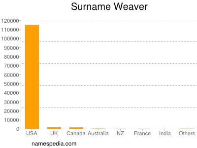 Surname Weaver