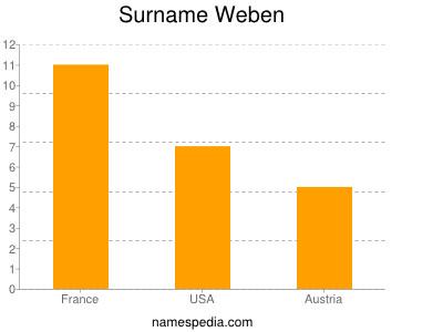 Surname Weben