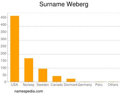 Surname Weberg