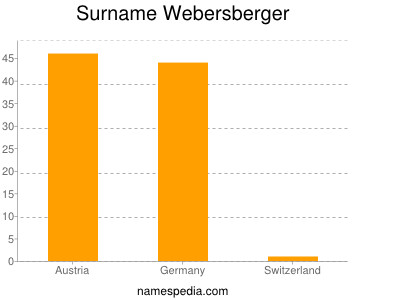 Surname Webersberger