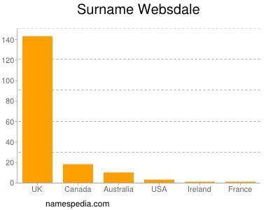 Surname Websdale