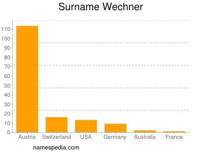 Surname Wechner
