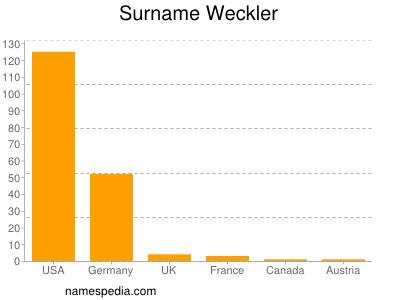 Surname Weckler
