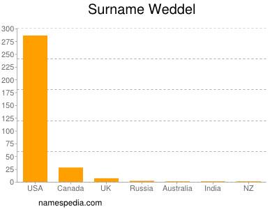 Surname Weddel