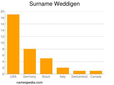 Surname Weddigen