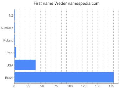 Given name Weder