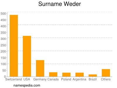 Surname Weder