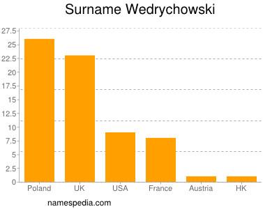 Surname Wedrychowski