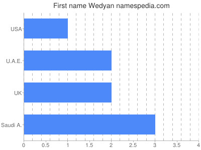 Given name Wedyan