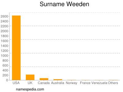 Surname Weeden