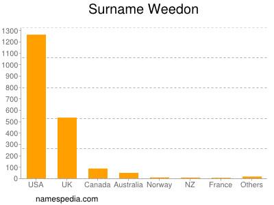 Surname Weedon