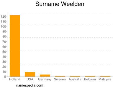 Surname Weelden