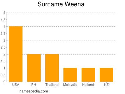 Surname Weena