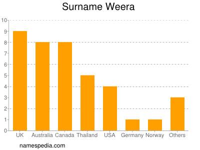 Surname Weera