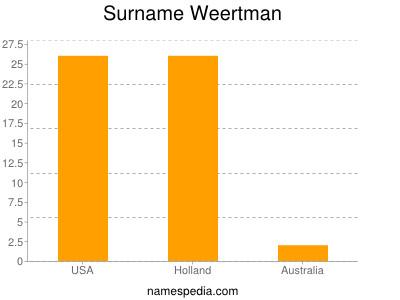 Surname Weertman