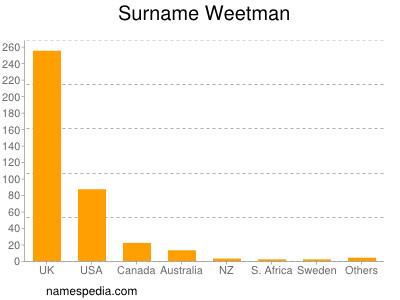 Surname Weetman