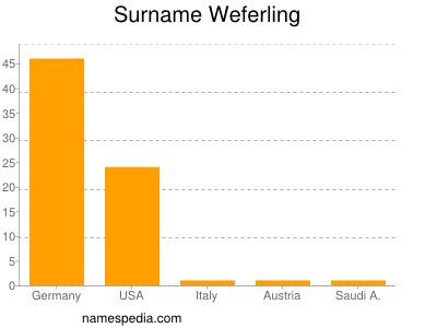 Surname Weferling