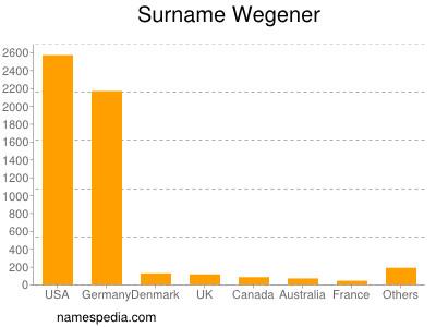 Surname Wegener