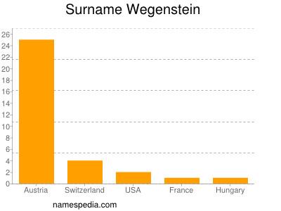 Surname Wegenstein