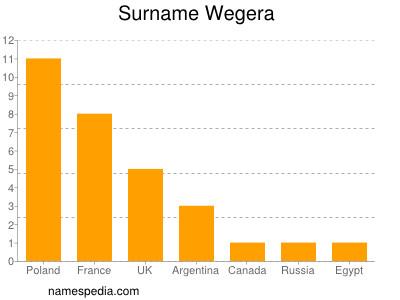 Surname Wegera