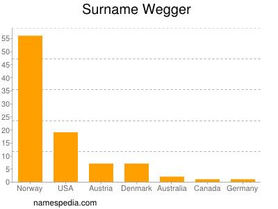 Surname Wegger