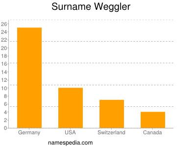 Surname Weggler