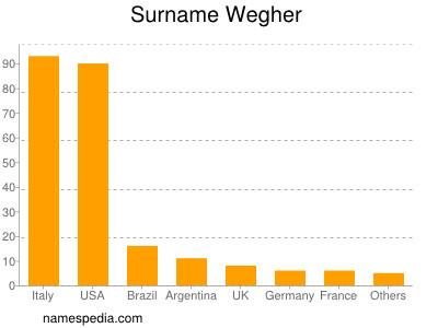 Surname Wegher
