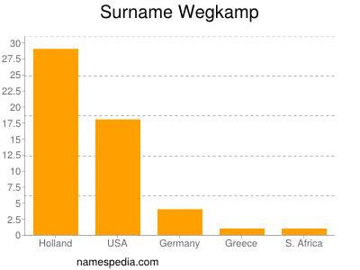 Surname Wegkamp