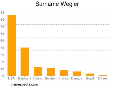 Surname Wegler